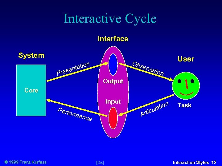Interactive Cycle Interface System User Obs n o ntati se erva Pre tion Output
