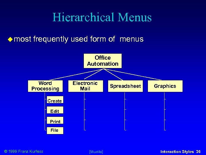 Hierarchical Menus most frequently used form of menus Office Automation Word Processing Electronic Mail