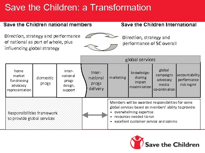 Save the Children: a Transformation Save the Children national members Save the Children International