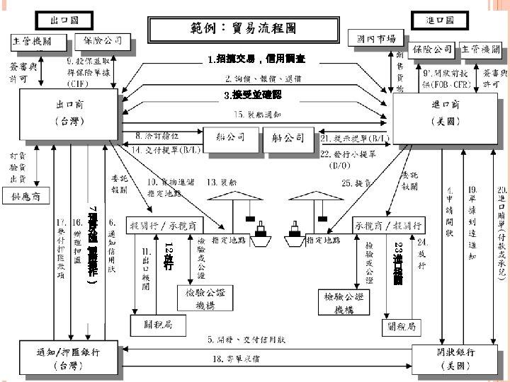 1. 招攬交易,信用調查 3. 接受並確認 7 放 行 23 12 ( 預 售 外 匯