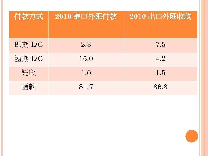 付款方式 2010 進口外匯付款 2010 出口外匯收款 即期 L/C 2. 3 7. 5 遠期 L/C 15.