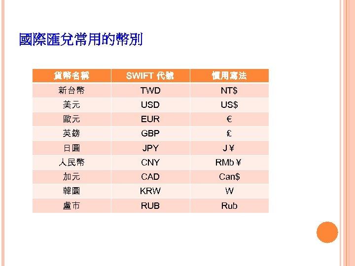 國際匯兌常用的幣別 貨幣名稱 SWIFT 代號 慣用寫法 新台幣 TWD NT$ 美元 USD US$ 歐元 EUR €