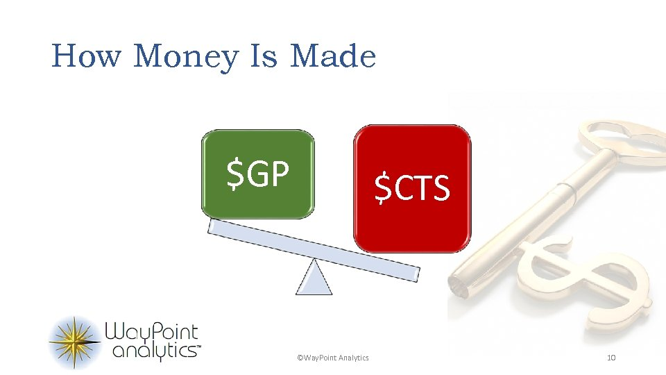How Money Is Made $GP $CTS ©Way. Point Analytics 10