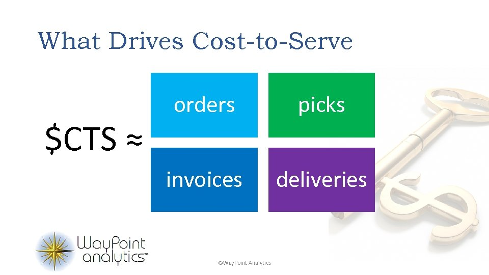What Drives Cost-to-Serve $CTS ≈ orders picks invoices deliveries ©Way. Point Analytics