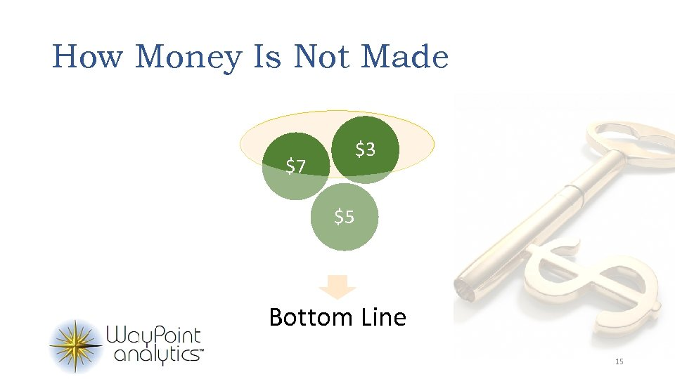 How Money Is Not Made $3 $7 $5 Bottom Line 15