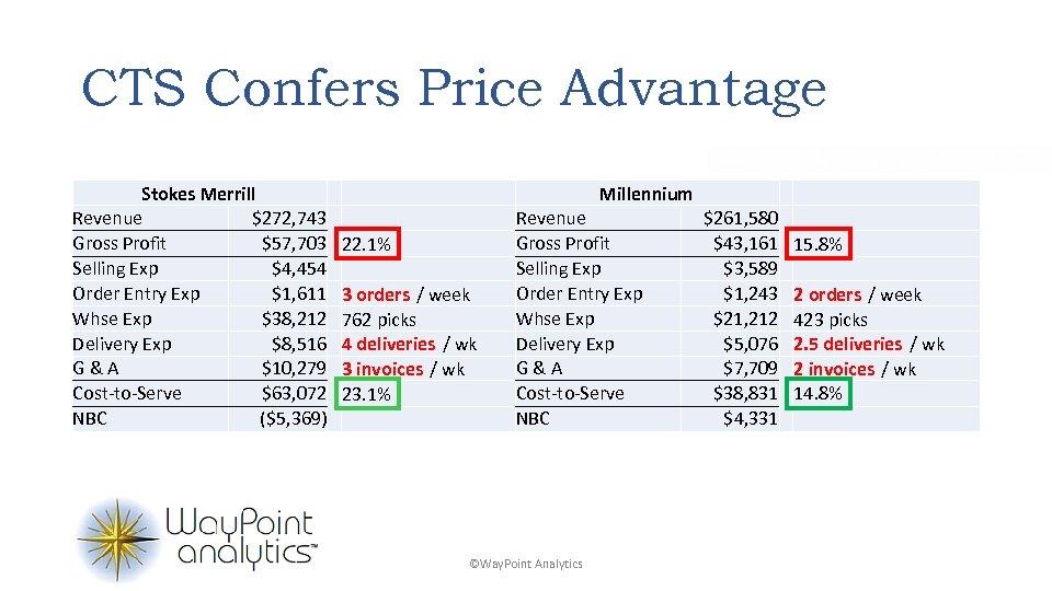 CTS Confers Price Advantage Stokes Merrill Revenue $272, 743 Gross Profit $57, 703 Selling