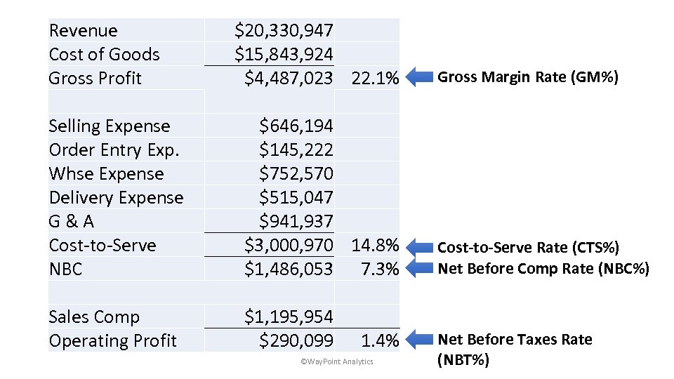 Revenue Cost of Goods Gross Profit $20, 330, 947 $15, 843, 924 $4, 487,