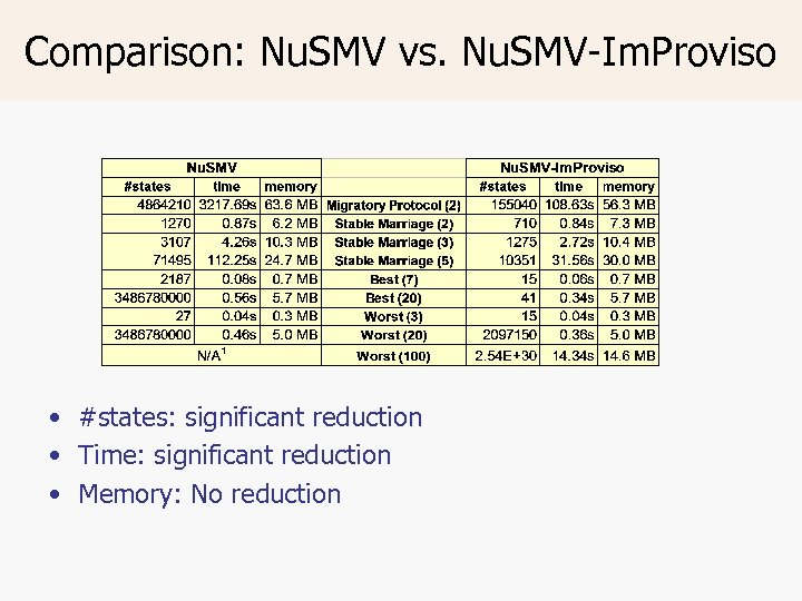 Comparison: Nu. SMV vs. Nu. SMV-Im. Proviso • #states: significant reduction • Time: significant