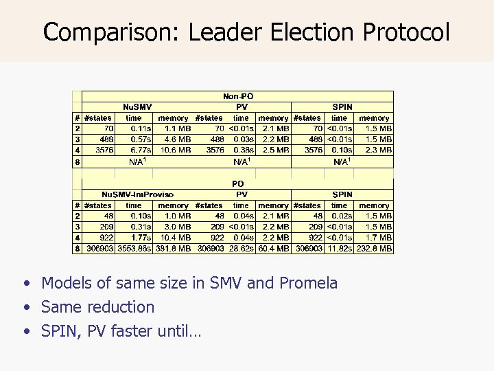Comparison: Leader Election Protocol • Models of same size in SMV and Promela •