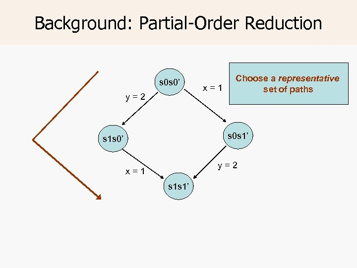 Background: Partial-Order Reduction s 0 s 0' y=2 x=1 Choose a representative set of