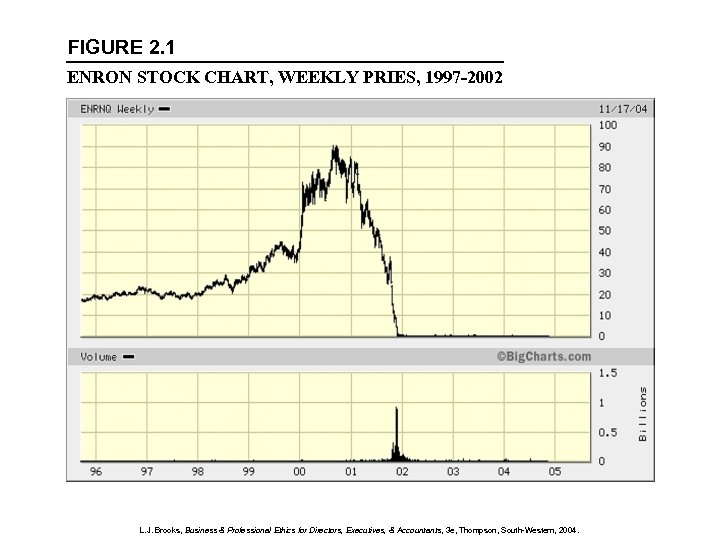 FIGURE 2. 1 ENRON STOCK CHART, WEEKLY PRIES, 1997 -2002 L. J. Brooks, Business