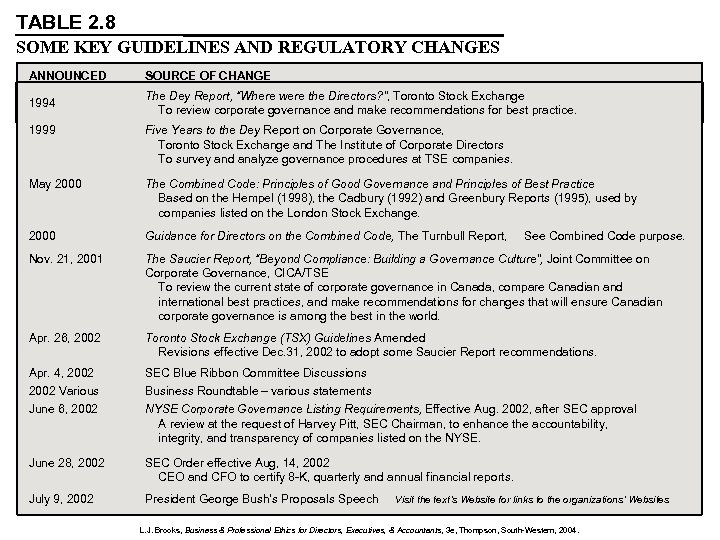 TABLE 2. 8 SOME KEY GUIDELINES AND REGULATORY CHANGES ANNOUNCED SOURCE OF CHANGE 1994