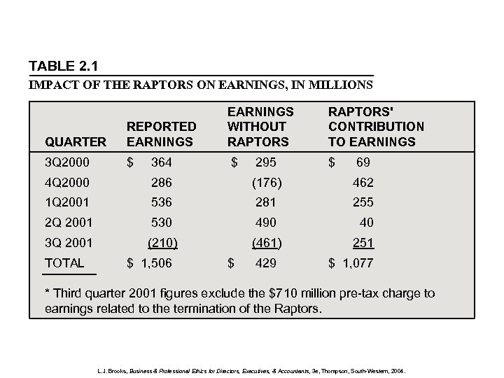TABLE 2. 1 IMPACT OF THE RAPTORS ON EARNINGS, IN MILLIONS QUARTER REPORTED EARNINGS