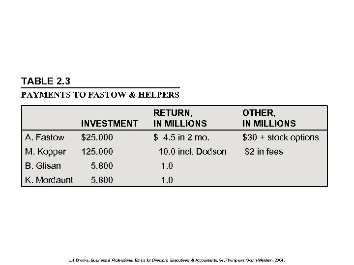 TABLE 2. 3 PAYMENTS TO FASTOW & HELPERS INVESTMENT RETURN, IN MILLIONS OTHER, IN