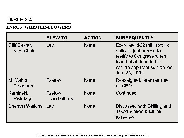TABLE 2. 4 ENRON WHISTLE-BLOWERS BLEW TO ACTION SUBSEQUENTLY Cliff Baxter, Vice Chair Lay