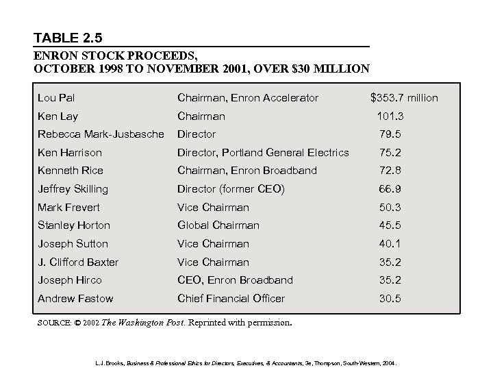 TABLE 2. 5 ENRON STOCK PROCEEDS, OCTOBER 1998 TO NOVEMBER 2001, OVER $30 MILLION