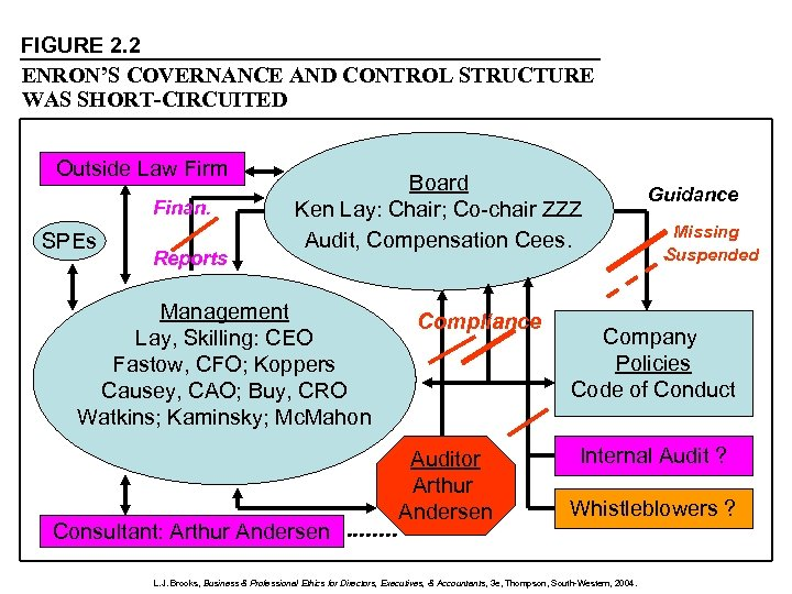 FIGURE 2. 2 ENRON'S COVERNANCE AND CONTROL STRUCTURE WAS SHORT-CIRCUITED Outside Law Firm Finan.