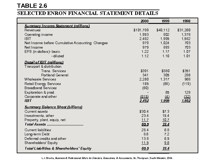 TABLE 2. 6 SELECTED ENRON FINANCIAL STATEMENT DETAILS 2000 1999 1998 $101, 789 1,