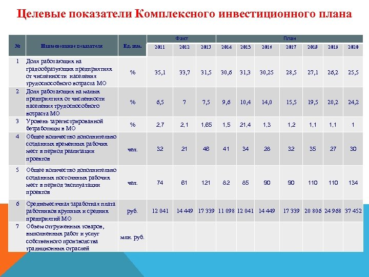 Целевые показатели Комплексного инвестиционного плана Факт № Наименование показателя 1 Доля работающих на градообразующих