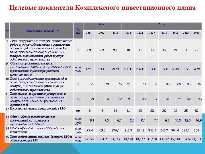 Целевые показатели Комплексного инвестиционного плана Факт № Наименование показателя Ед. изм. 2011 8 Доля