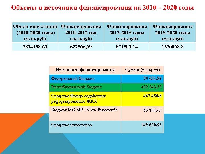 Объемы и источники финансирования на 2010 – 2020 годы Объем инвестиций Финансирование (2010 -2020