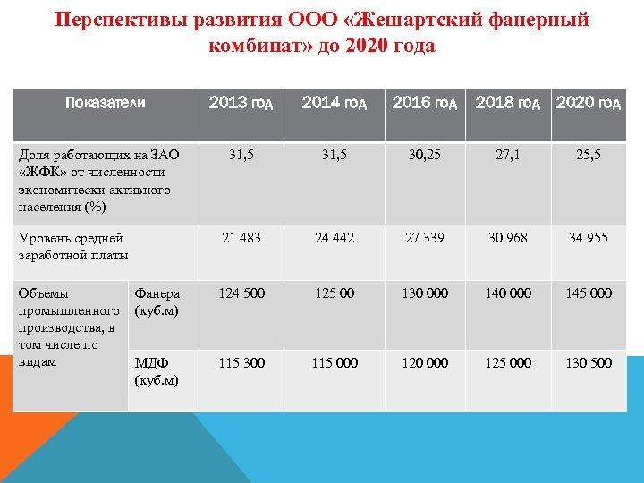 Перспективы развития ООО «Жешартский фанерный комбинат» до 2020 года Показатели 2013 год 2014 год