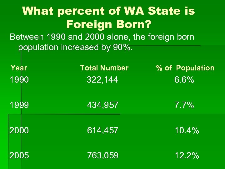 What percent of WA State is Foreign Born? Between 1990 and 2000 alone, the