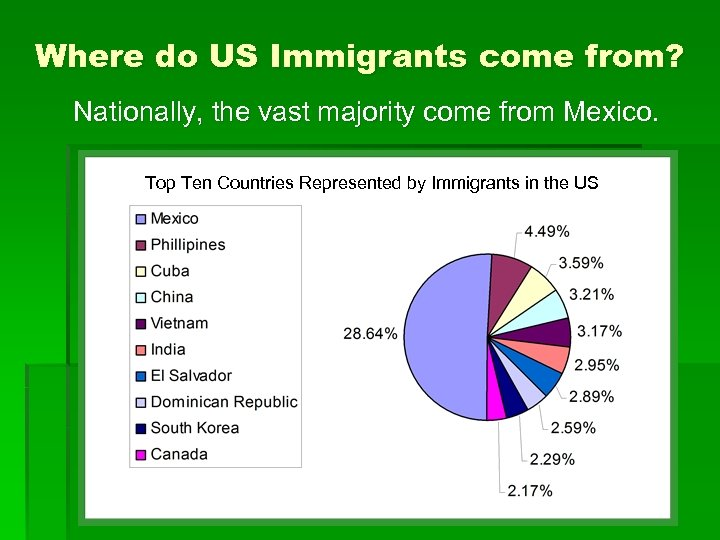 Where do US Immigrants come from? Nationally, the vast majority come from Mexico. Top