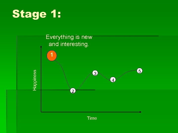 Stage 1: Everything is new and interesting. Happiness 1 5 3 4 2 Time