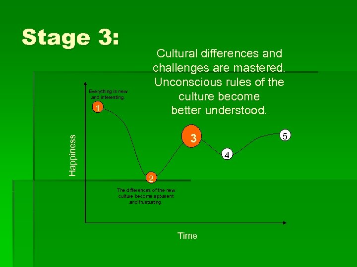 Stage 3: Everything is new and interesting. Happiness 1 Cultural differences and challenges are