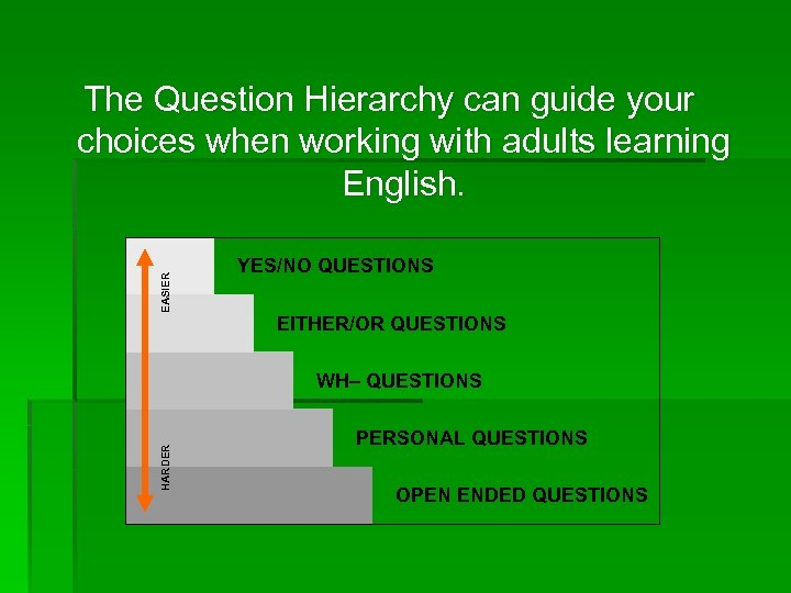 EASIER The Question Hierarchy can guide your choices when working with adults learning English.