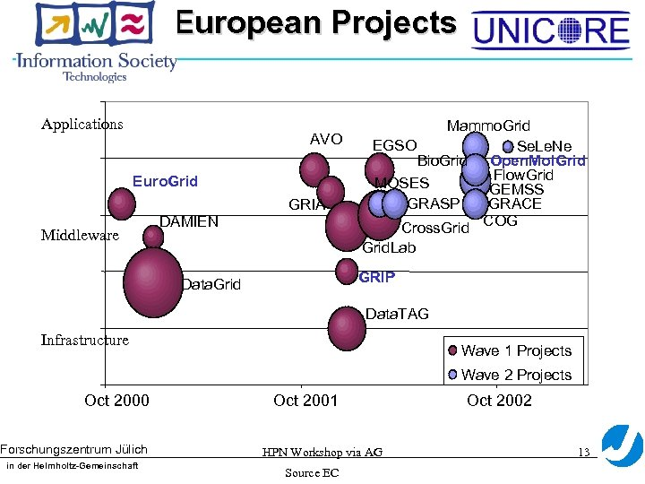 European Projects Applications AVO Euro. Grid GRIA Middleware DAMIEN Mammo. Grid EGSO Se. Le.