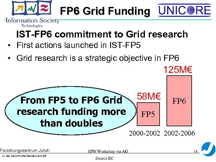 FP 6 Grid Funding IST-FP 6 commitment to Grid research • First actions launched