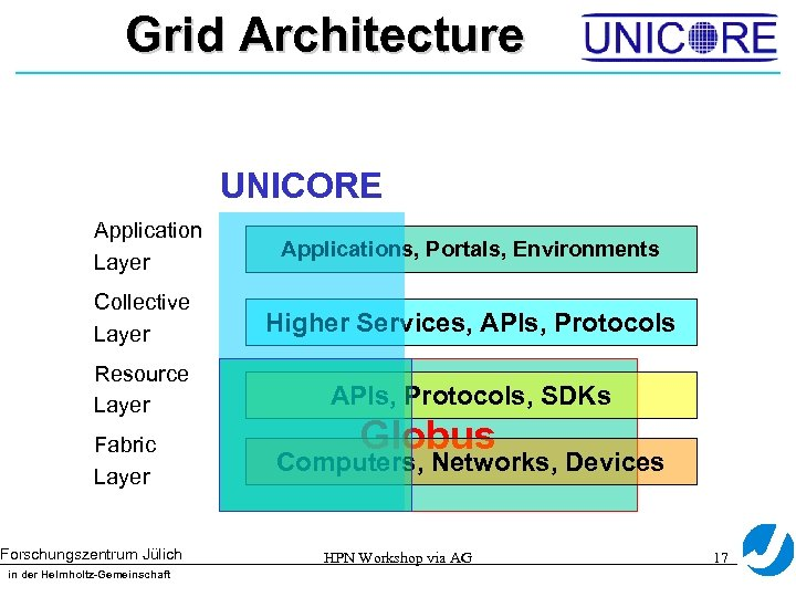 Grid Architecture UNICORE Application Layer Applications, Portals, Environments Collective Layer Higher Services, APIs, Protocols