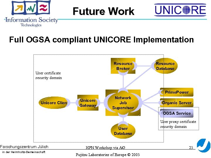 Future Work Full OGSA compliant UNICORE Implementation Resource Broker User certificate security domain Resource