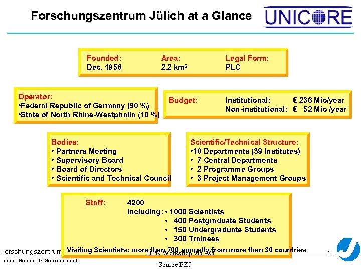 Forschungszentrum Jülich at a Glance Founded: Dec. 1956 Area: 2. 2 km 2 Operator: