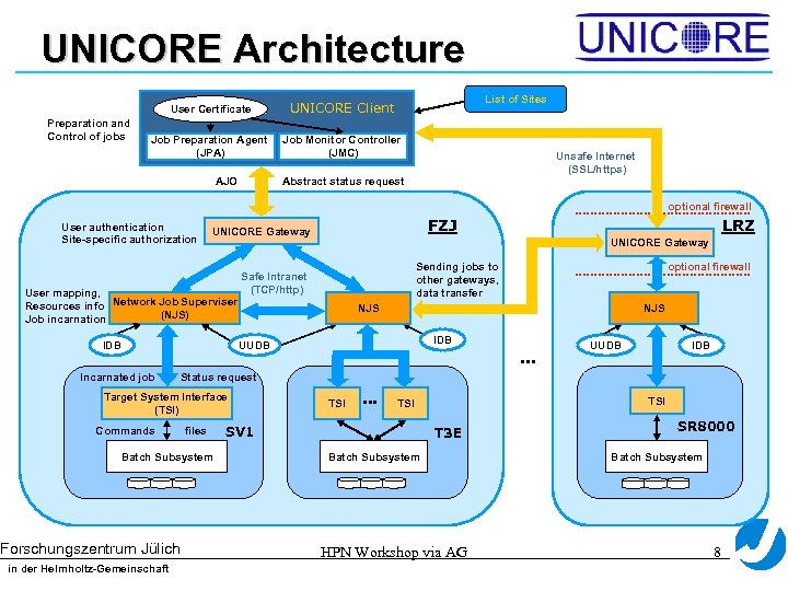 UNICORE Architecture List of Sites User Certificate Preparation and Control of jobs UNICORE Client