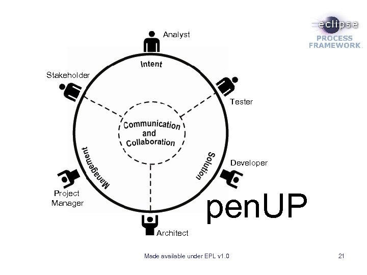 Analyst Stakeholder Tester Developer pen. UP Project Manager Architect Made available under EPL v