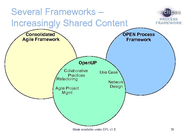 Several Frameworks – Increasingly Shared Content Consolidated Agile Framework OPEN Process Framework Open. UP