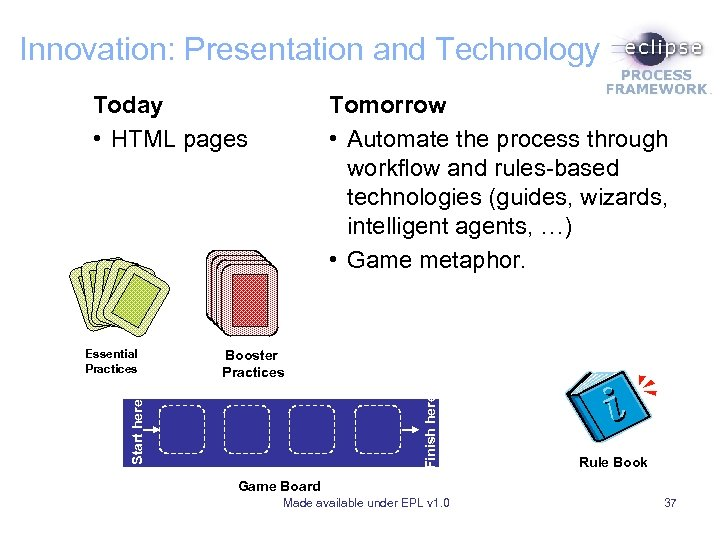 Innovation: Presentation and Technology Today • HTML pages Finish here Booster Practices Start here
