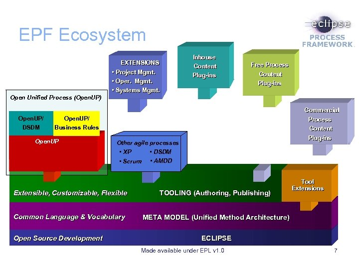 EPF Ecosystem Inhouse Content EXTENSIONS • Project Mgmt. • Oper. Mgmt. • Systems Mgmt.
