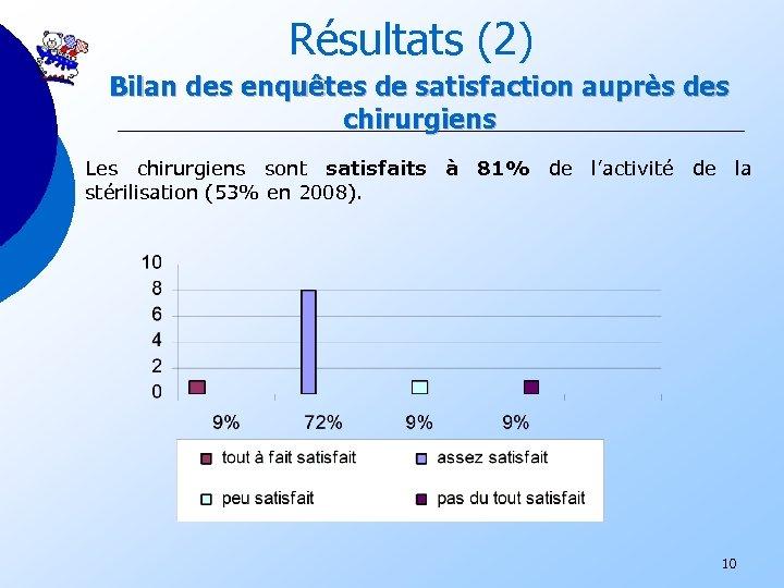 Résultats (2) Bilan des enquêtes de satisfaction auprès des chirurgiens Les chirurgiens sont satisfaits