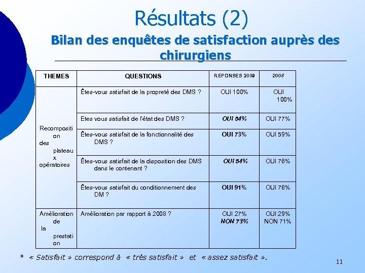 Résultats (2) Bilan des enquêtes de satisfaction auprès des chirurgiens THEMES QUESTIONS REPONSES 2009