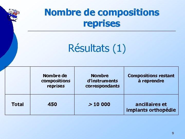 Nombre de compositions reprises Résultats (1) Nombre de compositions reprises Total 450 Nombre d'instruments