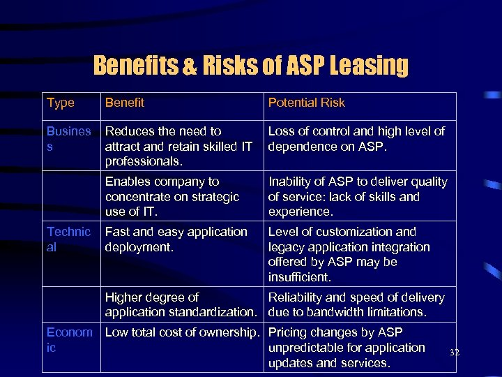 Benefits & Risks of ASP Leasing Type Benefit Potential Risk Busines s Reduces the
