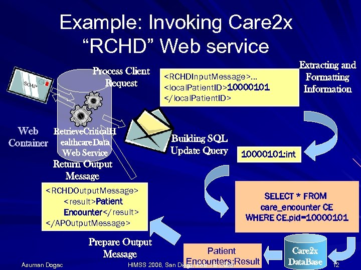 "Example: Invoking Care 2 x ""RCHD"" Web service Process Client Request Web Retrieve. Critical."