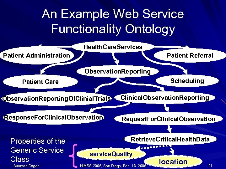An Example Web Service Functionality Ontology Health. Care. Services Patient Referral Patient Administration Observation.