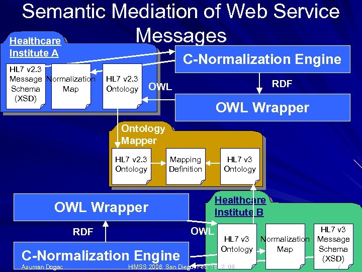 Semantic Mediation of Web Service Messages Healthcare Institute A HL 7 v 2. 3