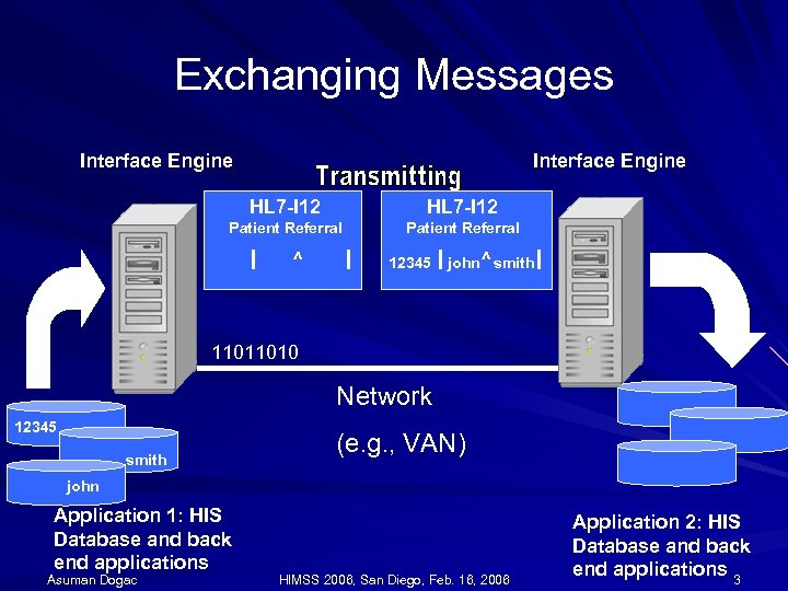 Exchanging Messages Interface Engine HL 7 -I 12 Patient Referral ^ 12345 john ^