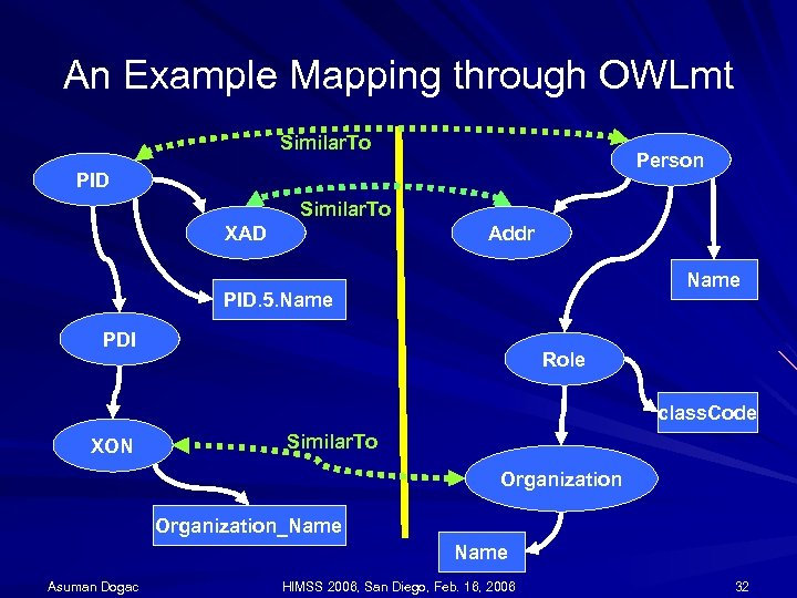 An Example Mapping through OWLmt Similar. To Person PID Similar. To XAD Addr Name